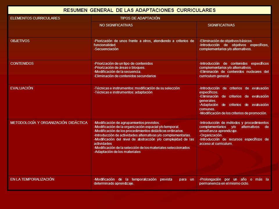 RESUMEN GENERAL DE LAS ADAPTACIONES CURRICULARES ELEMENTOS CURRICULARESTIPOS DE ADAPTACIÓN NO SIGNIFICATIVASSIGNIFICATIVAS OBJETIVOS-Piorización de un
