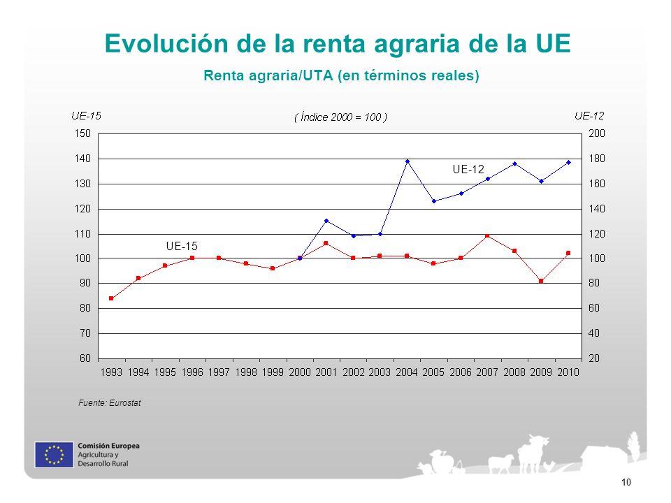 10 Evolución de la renta agraria de la UE Renta agraria/UTA (en términos reales) Fuente: Eurostat UE-15 UE-12