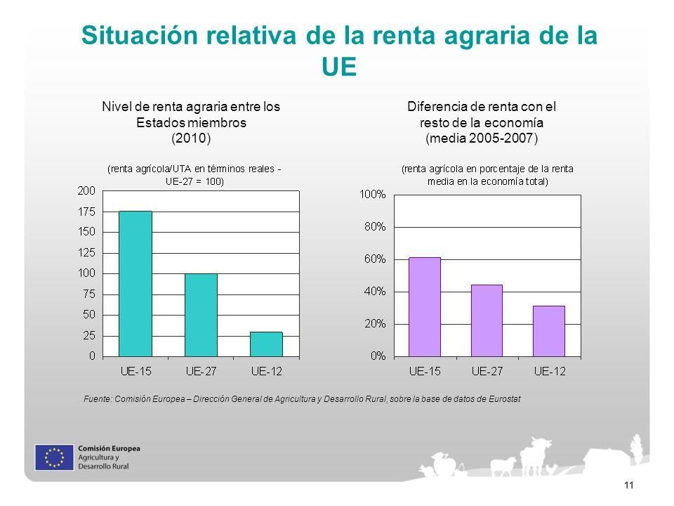 11 Situación relativa de la renta agraria de la UE Diferencia de renta con el resto de la economía (media 2005-2007) Nivel de renta agraria entre los