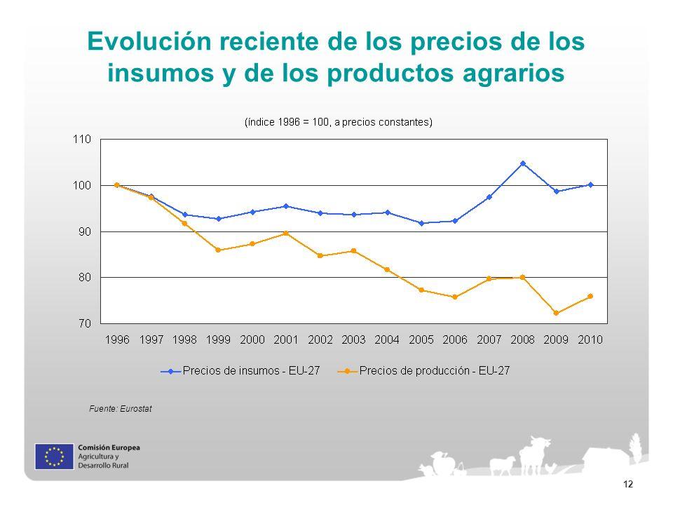 12 Evolución reciente de los precios de los insumos y de los productos agrarios Fuente: Eurostat
