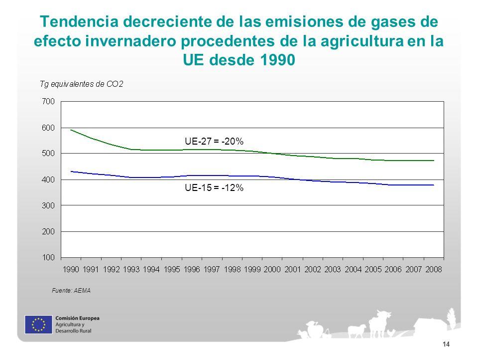 14 Tendencia decreciente de las emisiones de gases de efecto invernadero procedentes de la agricultura en la UE desde 1990 Fuente: AEMA UE-27 = -20% U