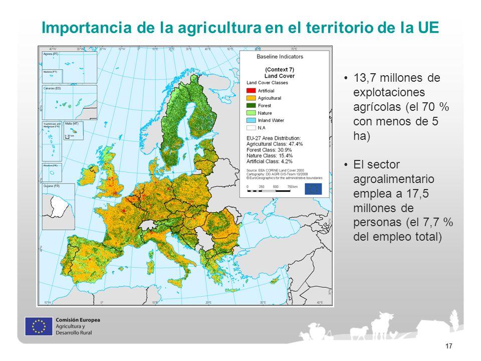 17 Importancia de la agricultura en el territorio de la UE 13,7 millones de explotaciones agrícolas (el 70 % con menos de 5 ha) El sector agroalimenta