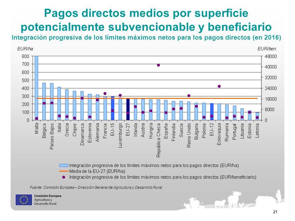 21 Pagos directos medios por superficie potencialmente subvencionable y beneficiario Integración progresiva de los límites máximos netos para los pago