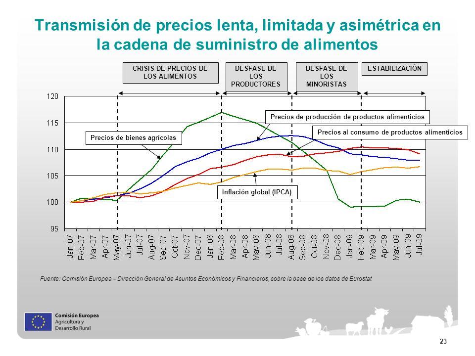 23 Transmisión de precios lenta, limitada y asimétrica en la cadena de suministro de alimentos Fuente: Comisión Europea – Dirección General de Asuntos