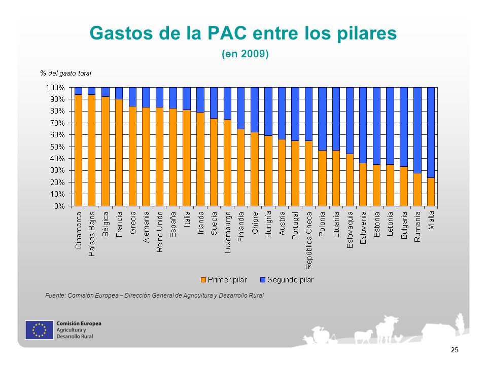25 Fuente: Comisión Europea – Dirección General de Agricultura y Desarrollo Rural Gastos de la PAC entre los pilares (en 2009)