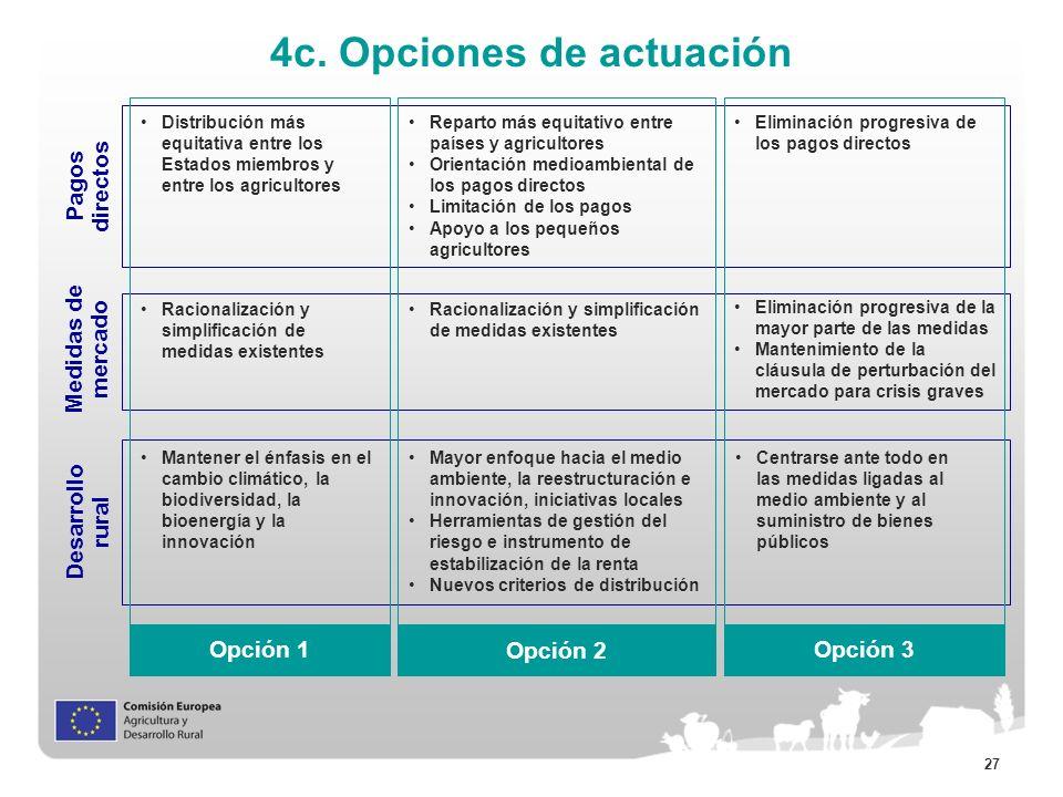 27 4c. Opciones de actuación Pagos directos Distribución más equitativa entre los Estados miembros y entre los agricultores Reparto más equitativo ent