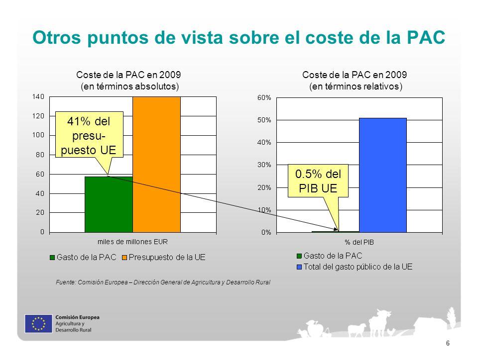 6 Otros puntos de vista sobre el coste de la PAC Coste de la PAC en 2009 (en términos relativos) Coste de la PAC en 2009 (en términos absolutos) 0.5%