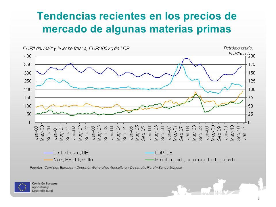 8 Tendencias recientes en los precios de mercado de algunas materias primas Fuentes: Comisión Europea – Dirección General de Agricultura y Desarrollo