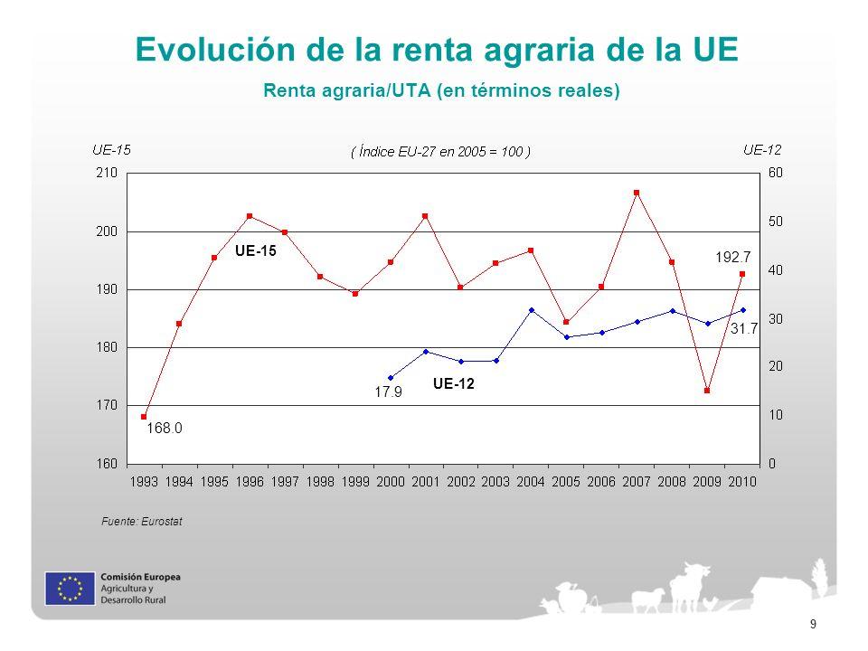 9 Evolución de la renta agraria de la UE Renta agraria/UTA (en términos reales) Fuente: Eurostat UE-15 UE-12 168.0 192.7 17.9 31.7