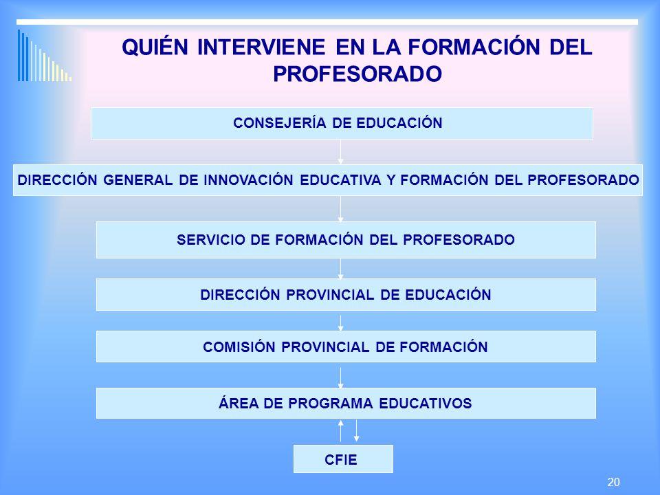 20 QUIÉN INTERVIENE EN LA FORMACIÓN DEL PROFESORADO CONSEJERÍA DE EDUCACIÓN DIRECCIÓN GENERAL DE INNOVACIÓN EDUCATIVA Y FORMACIÓN DEL PROFESORADO SERVICIO DE FORMACIÓN DEL PROFESORADO DIRECCIÓN PROVINCIAL DE EDUCACIÓN COMISIÓN PROVINCIAL DE FORMACIÓN ÁREA DE PROGRAMA EDUCATIVOS CFIE