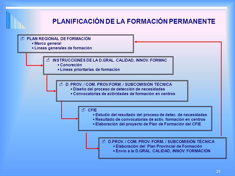 21 PLANIFICACIÓN DE LA FORMACIÓN PERMANENTE PLAN REGIONAL DE FORMACIÓN Marco general Líneas generales de formación INSTRUCCIONES DE LA D.GRAL.