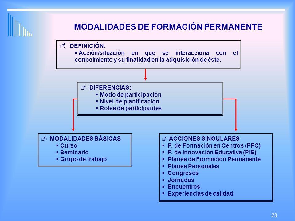 23 MODALIDADES DE FORMACIÓN PERMANENTE DEFINICIÓN: Acción/situación en que se interacciona con el conocimiento y su finalidad en la adquisición de éste.