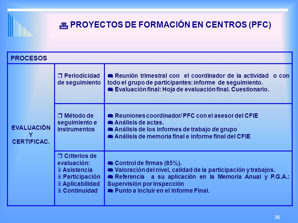 36 PROYECTOS DE FORMACIÓN EN CENTROS (PFC) PROCESOS EVALUACIÓN Y CERTIFICAC.