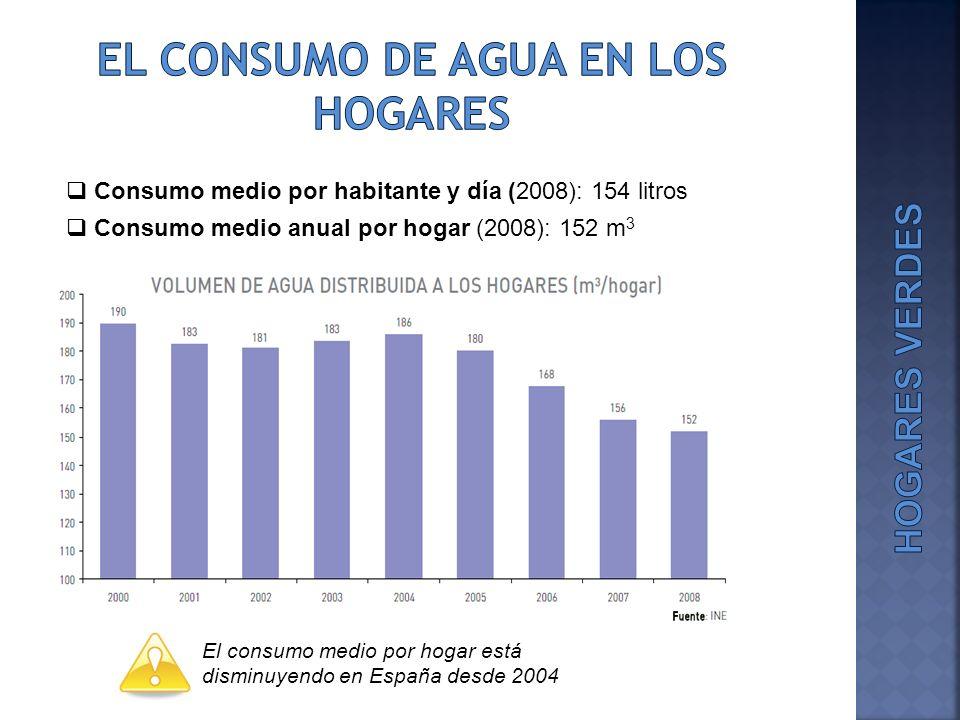 Consumo medio por habitante y día (2008): 154 litros Consumo medio anual por hogar (2008): 152 m 3 El consumo medio por hogar está disminuyendo en Esp