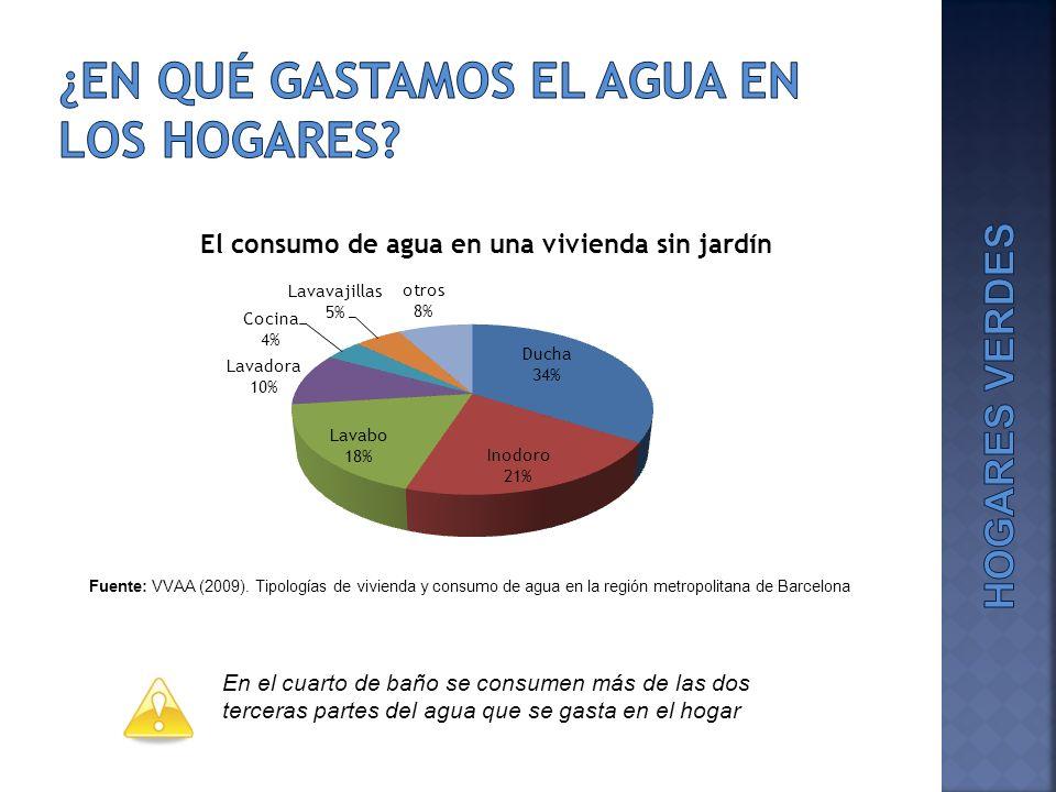 En el cuarto de baño se consumen más de las dos terceras partes del agua que se gasta en el hogar Fuente: VVAA (2009). Tipologías de vivienda y consum
