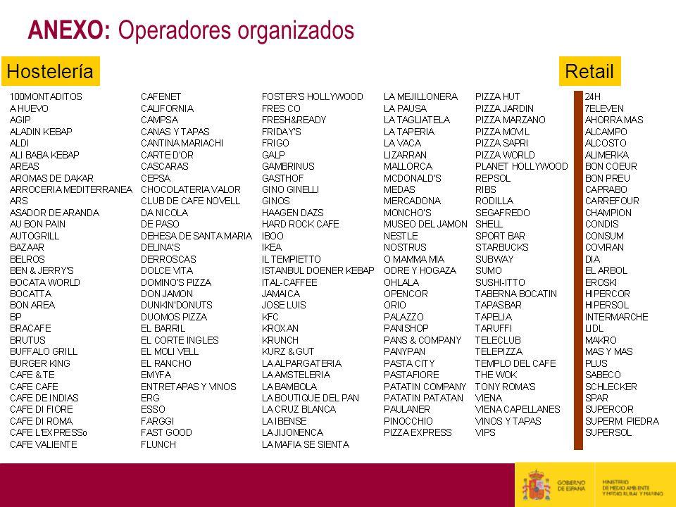 ANEXO: Operadores organizados HosteleríaRetail