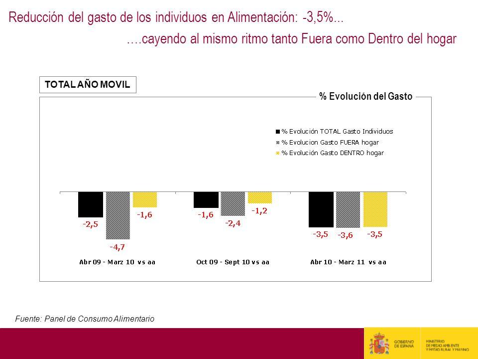 Reducción del gasto de los individuos en Alimentación: -3,5%... ….cayendo al mismo ritmo tanto Fuera como Dentro del hogar Fuente: Panel de Consumo Al