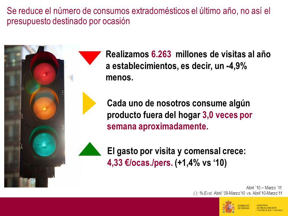 Se reduce el número de consumos extradomésticos el último año, no así el presupuesto destinado por ocasión Realizamos 6.263 millones de visitas al año