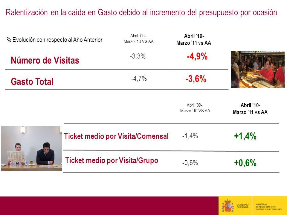 -0,6% -1,4% Ticket medio por Visita/Grupo Ticket medio por Visita/Comensal -4,7% Gasto Total -3,3% Número de Visitas Abril 09- Marzo 10 VS AA -3,6% -4