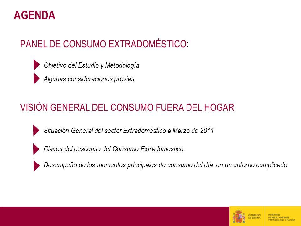 OBJETIVO Conocer los Hábitos de Consumo de los españoles Fuera del Hogar … …e identificar los principales factores (motivaciones, día de la semana, productos…) que caracterizan el Consumo extradoméstico.