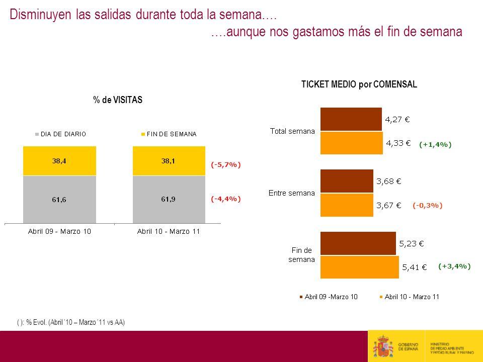 % de VISITAS TICKET MEDIO por COMENSAL (+1,4%) (+3,4%) (-0,3%) ( ): % Evol. (Abril 10 – Marzo 11 vs AA) Disminuyen las salidas durante toda la semana…