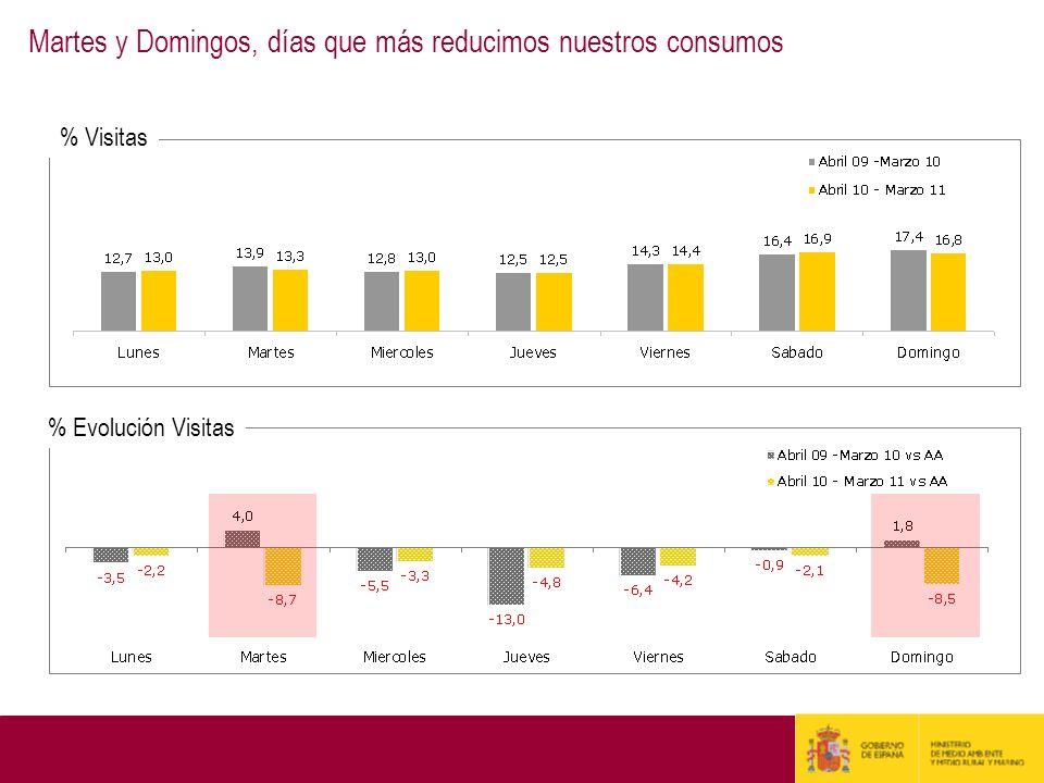 % Visitas % Evolución Visitas Martes y Domingos, días que más reducimos nuestros consumos