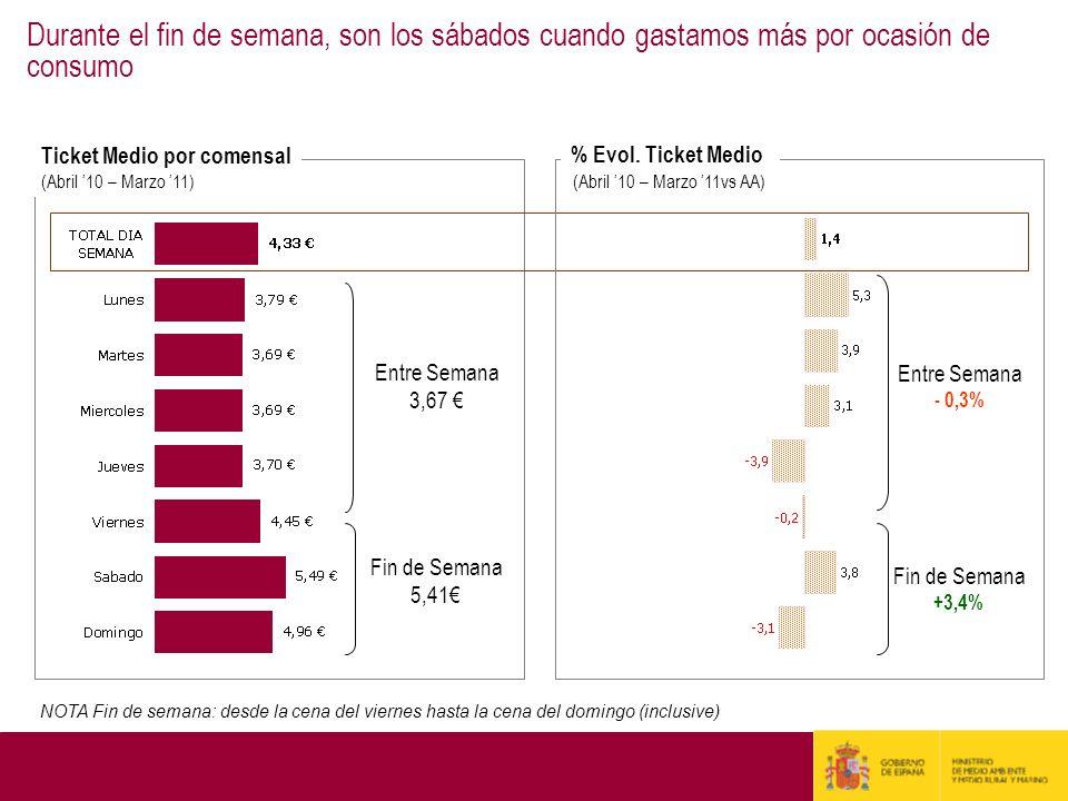 Ticket Medio por comensal (Abril 10 – Marzo 11) Fin de Semana 5,41 Entre Semana 3,67 Fin de Semana +3,4% Entre Semana - 0,3% % Evol. Ticket Medio (Abr
