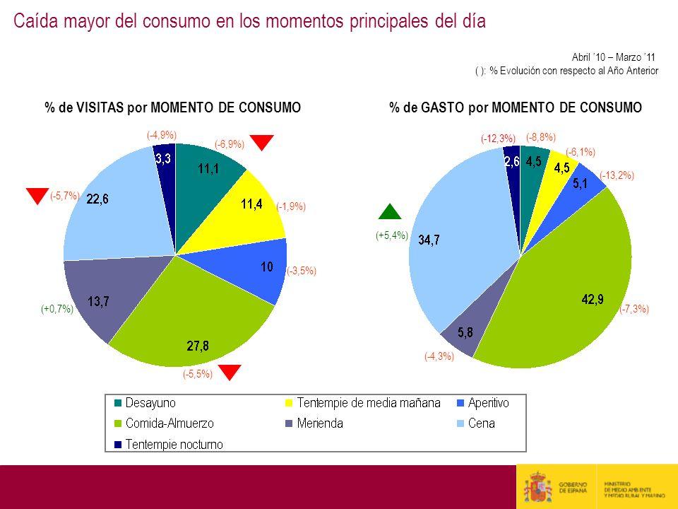 % de VISITAS por MOMENTO DE CONSUMO% de GASTO por MOMENTO DE CONSUMO (-6,9%) (-1,9%) (-3,5%) (-5,5%) (+0,7%) (-5,7%) (-4,9%) (-8,8%) (-6,1%) (-13,2%)