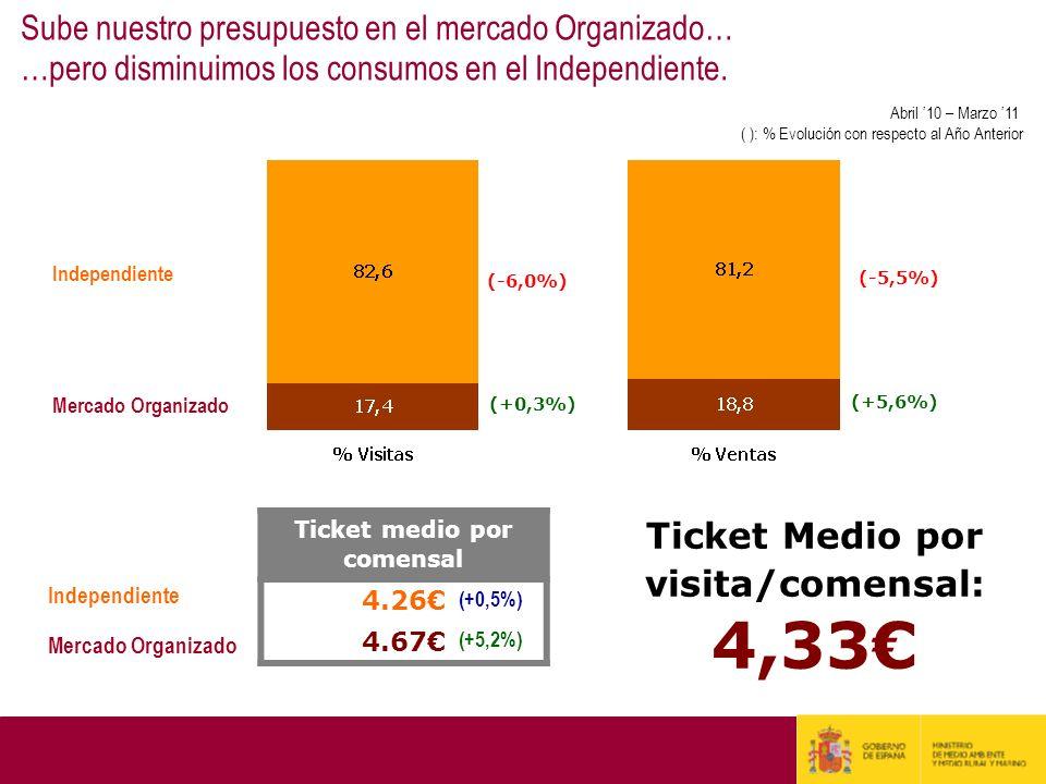 Sube nuestro presupuesto en el mercado Organizado… …pero disminuimos los consumos en el Independiente. Independiente Mercado Organizado (+0,3%) (+5,6%