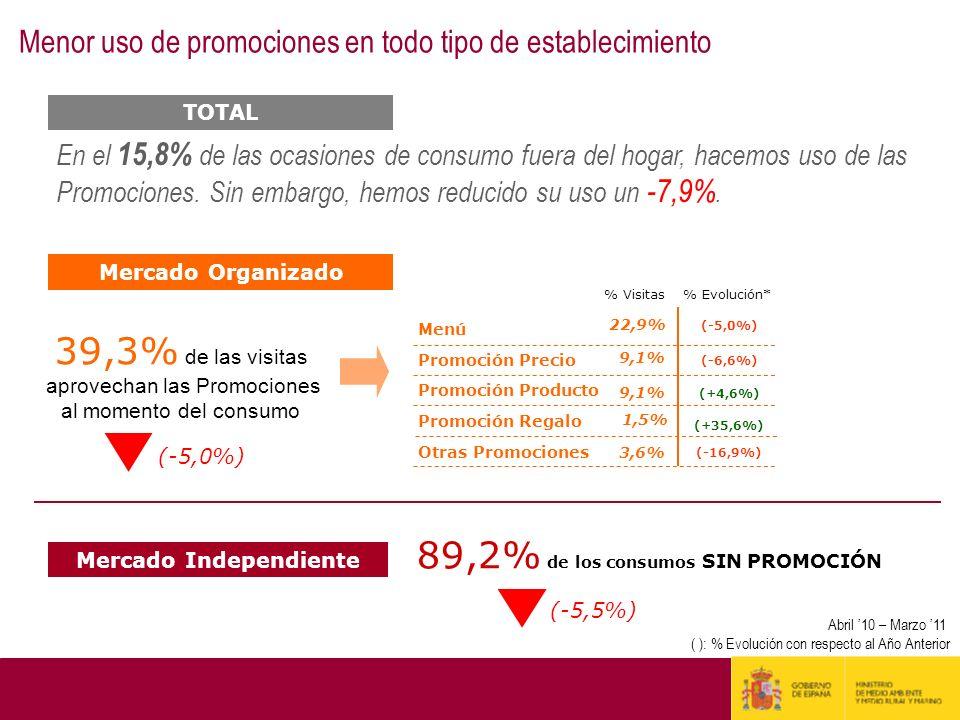 Mercado Organizado Mercado Independiente 39,3% de las visitas aprovechan las Promociones al momento del consumo Menú Promoción Precio Promoción Produc