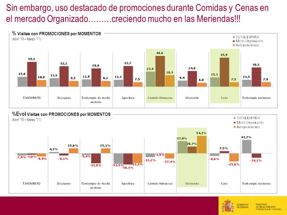 % Visitas con PROMOCIONES por MOMENTOS (Abril 10 – Marzo 11 ) Sin embargo, uso destacado de promociones durante Comidas y Cenas en el mercado Organiza