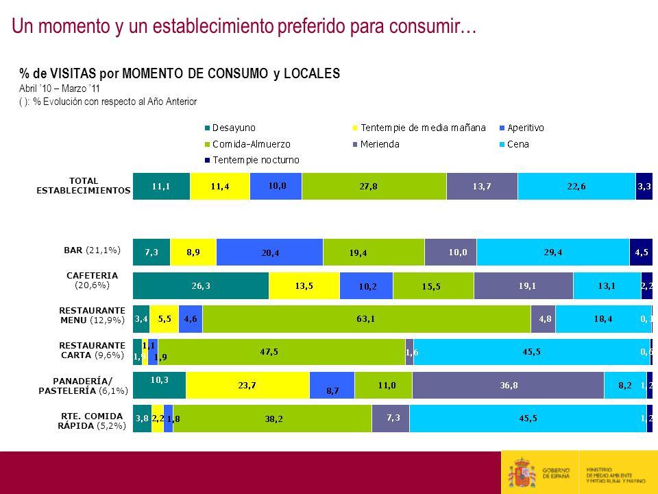 TOTAL ESTABLECIMIENTOS BAR (21,1%) CAFETERIA (20,6%) RESTAURANTE MENU (12,9%) RESTAURANTE CARTA (9,6%) PANADERÍA/ PASTELERÍA (6,1%) RTE. COMIDA RÁPIDA