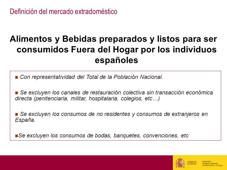 Definición del mercado extradoméstico Alimentos y Bebidas preparados y listos para ser consumidos Fuera del Hogar por los individuos españoles Con rep