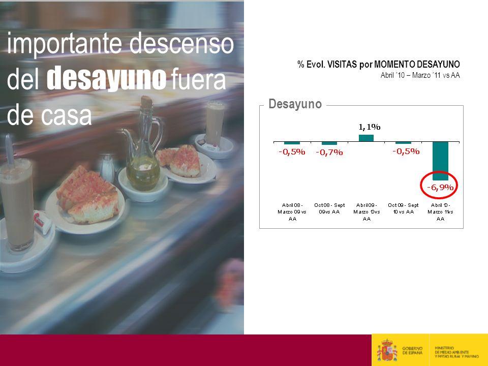 importante descenso del desayuno fuera de casa % Evol. VISITAS por MOMENTO DESAYUNO Abril 10 – Marzo 11 vs AA Desayuno