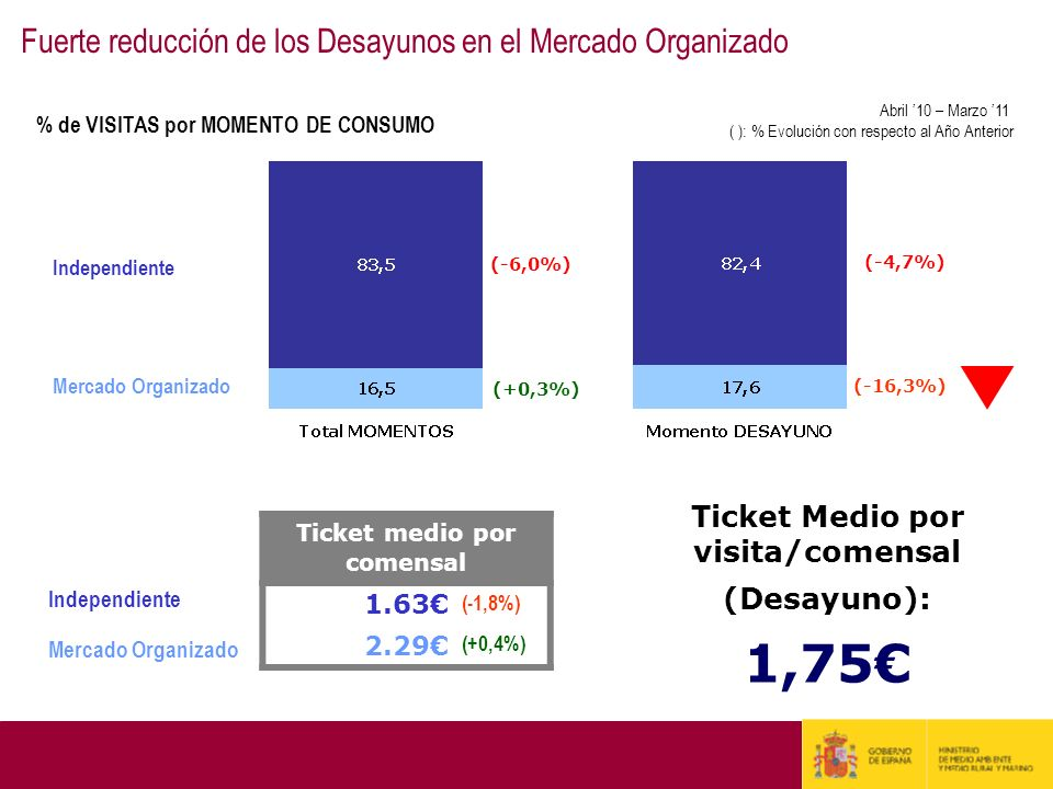 Independiente Mercado Organizado (+0,3%) (-16,3%) (-6,0%) (-4,7%) Ticket medio por comensal 1.63 2.29 Independiente Mercado Organizado (-1,8%) (+0,4%)