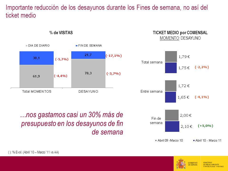 % de VISITAS TICKET MEDIO por COMENSAL MOMENTO: DESAYUNO (-2,2%) (+5,0%) (-4,1%) ( ): % Evol. (Abril 10 – Marzo 11 vs AA) (-4,4%) (-5,7%) (-3,7%) (-17