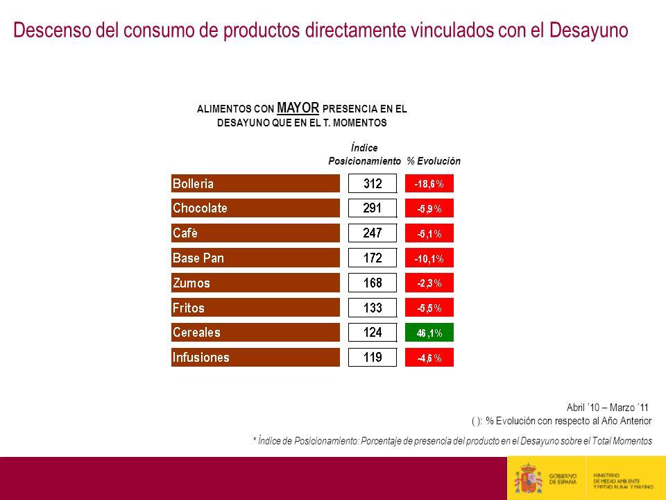 ALIMENTOS CON MAYOR PRESENCIA EN EL DESAYUNO QUE EN EL T. MOMENTOS * Índice de Posicionamiento: Porcentaje de presencia del producto en el Desayuno so