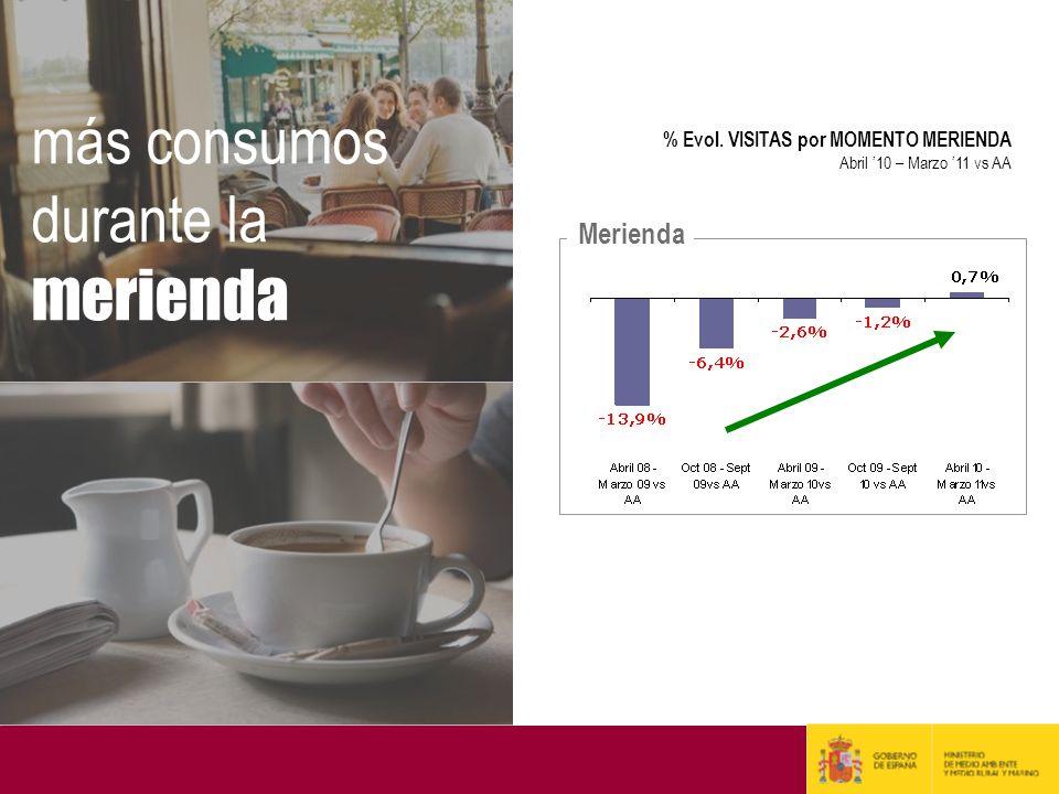 Merienda % Evol. VISITAS por MOMENTO MERIENDA Abril 10 – Marzo 11 vs AA más consumos durante la merienda