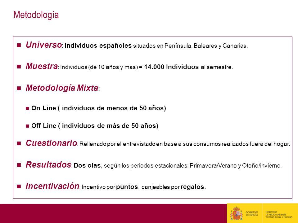 Universo : Individuos españoles situados en Península, Baleares y Canarias. Muestra : Individuos (de 10 años y más) = 14.000 Individuos al semestre. M