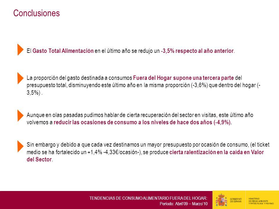 Conclusiones El Gasto Total Alimentación en el último año se redujo un -3,5% respecto al año anterior. La proporción del gasto destinada a consumos Fu