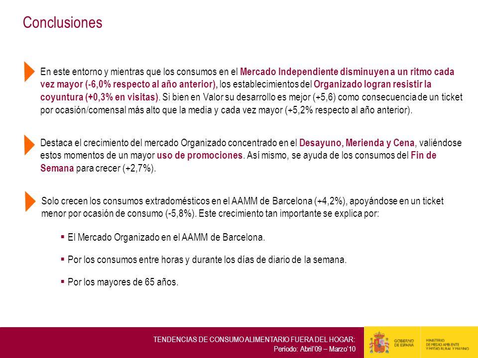 Conclusiones Solo crecen los consumos extradomésticos en el AAMM de Barcelona (+4,2%), apoyándose en un ticket menor por ocasión de consumo (-5,8%). E