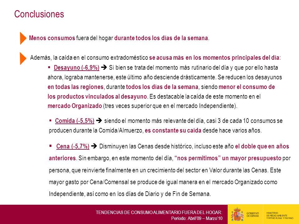 Conclusiones TENDENCIAS DE CONSUMO ALIMENTARIO FUERA DEL HOGAR: Período: Abril09 – Marzo10 Menos consumos fuera del hogar durante todos los días de la