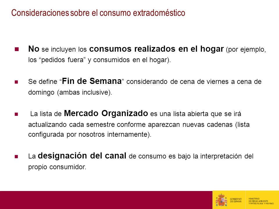 No se incluyen los consumos realizados en el hogar (por ejemplo, los pedidos fuera y consumidos en el hogar). Se define Fin de Semana considerando de