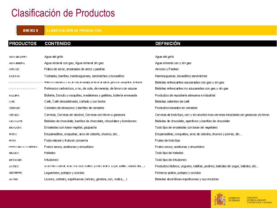 Sube nuestro presupuesto en el mercado Organizado… …pero disminuimos los consumos en el Independiente.