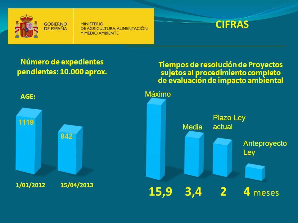 CIFRAS 1/01/201215/04/2013 1119 842 Tiempos de resolución de Proyectos sujetos al procedimiento completo de evaluación de impacto ambiental 15,93,4 Má