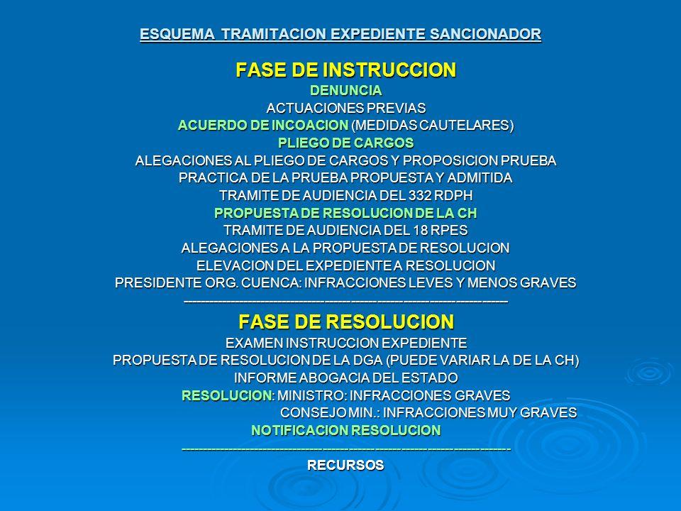ESQUEMA TRAMITACION EXPEDIENTE SANCIONADOR FASE DE INSTRUCCION DENUNCIA ACTUACIONES PREVIAS ACUERDO DE INCOACION (MEDIDAS CAUTELARES) PLIEGO DE CARGOS
