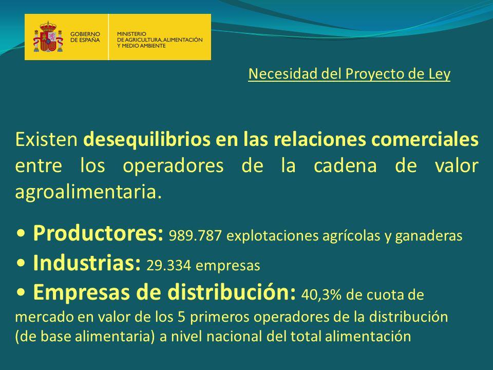 Existen desequilibrios en las relaciones comerciales entre los operadores de la cadena de valor agroalimentaria.