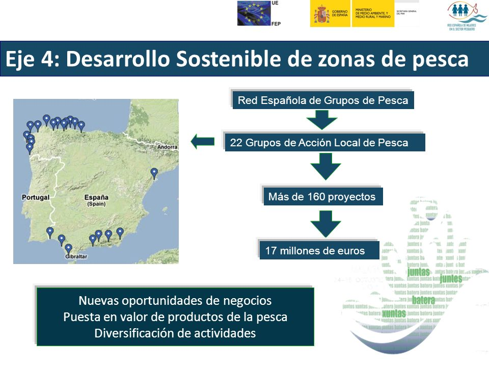 Eje 4: Desarrollo Sostenible de zonas de pesca 22 Grupos de Acción Local de Pesca Red Española de Grupos de Pesca Más de 160 proyectos 17 millones de euros Nuevas oportunidades de negocios Puesta en valor de productos de la pesca Diversificación de actividades