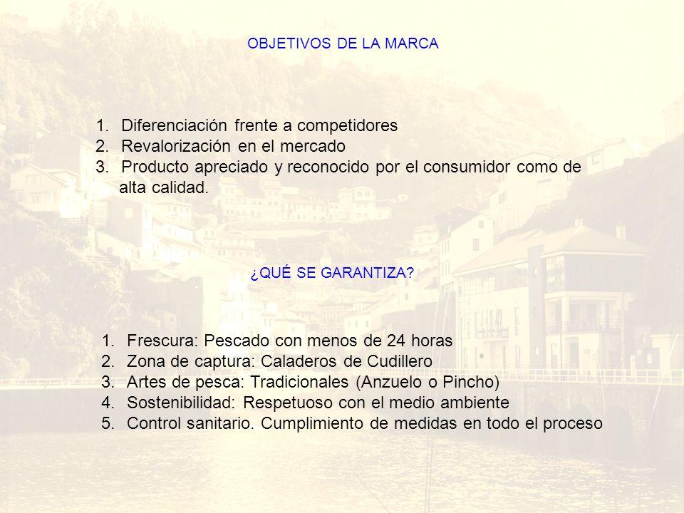 Barco OBJETIVOS DE LA MARCA 1.Diferenciación frente a competidores 2.Revalorización en el mercado 3.Producto apreciado y reconocido por el consumidor