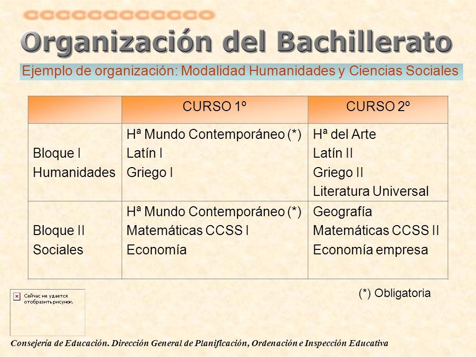 Consejería de Educación. Dirección General de Planificación, Ordenación e Inspección Educativa CURSO 1ºCURSO 2º Bloque I Humanidades Hª Mundo Contempo